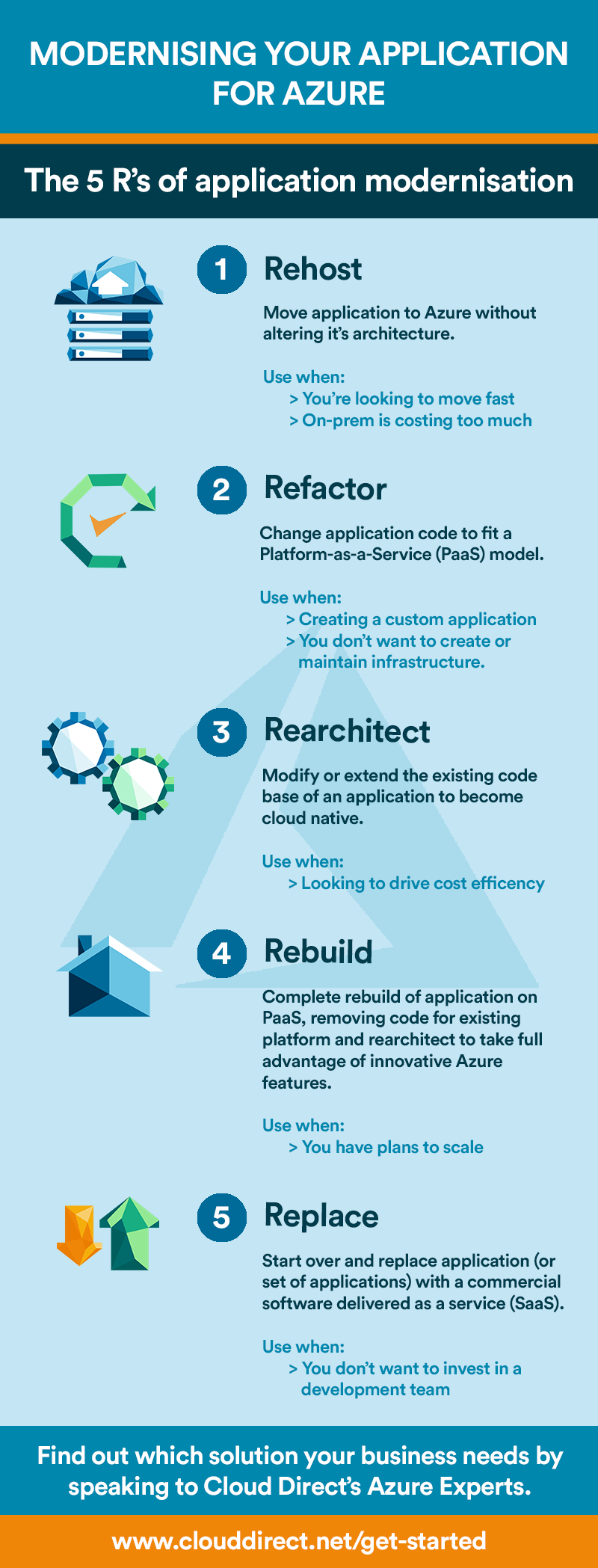 Application dev options - 5 Rs infographic